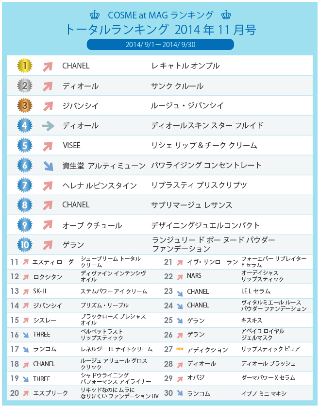 COSME at MAGトータルランキング 2014年11月号