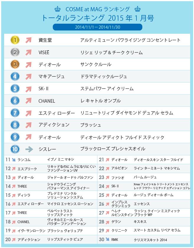 ranking201411total