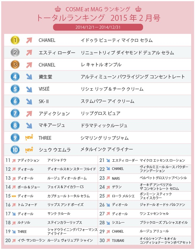COSME at MAG トータルランキング 2015年2月号